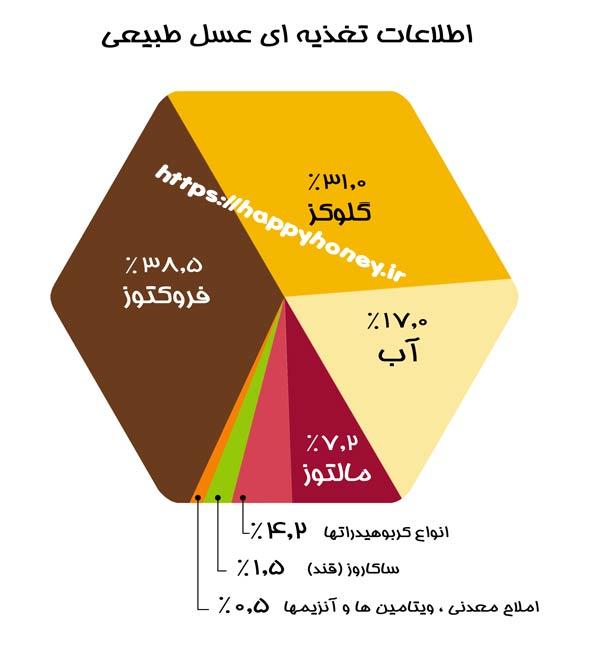 نمودار تغذیه ای عسل طبیعی